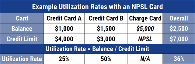 Example Credit Utilization with an NPSL Card