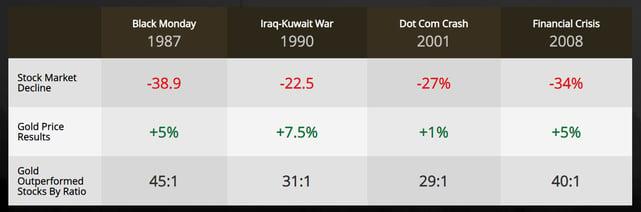 Screenshot of gold vs. stock market crashes
