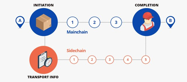 Screenshot of ShipChain workflow