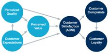 ACSI Data Model