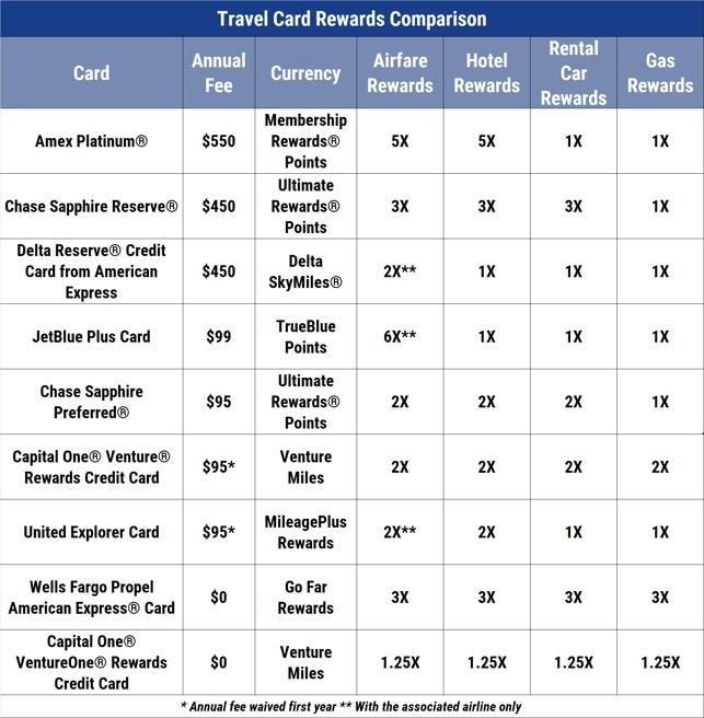 Best Airline Credit Cards Comparison Chart