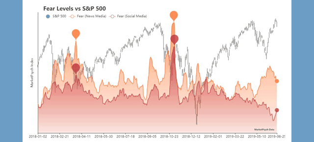 Fear Level Graph