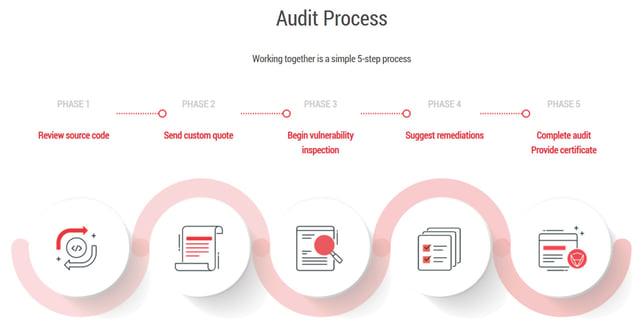 Screenshot of CertiK audit process