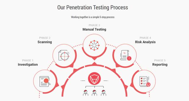 Screenshot of CertiK penetration test process