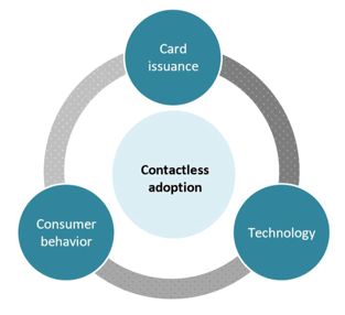 Contactless Adoption Graphic