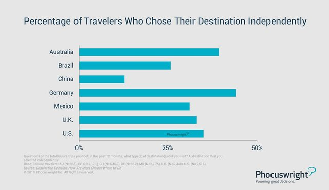 Phocuswright independent travel graphic