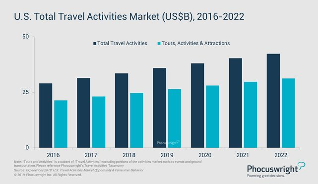 Phocuswright research travel activities market graphic
