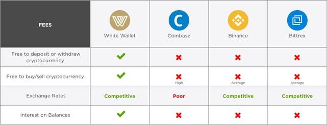 Screenshot of White Wallet benefits