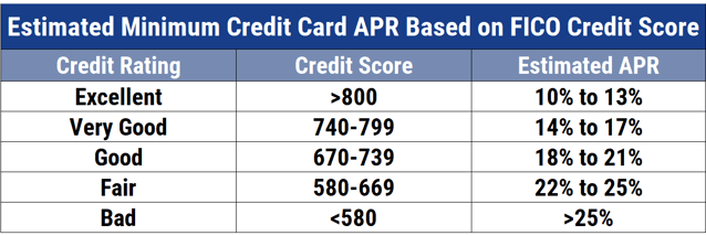 Average APR by Credit Score