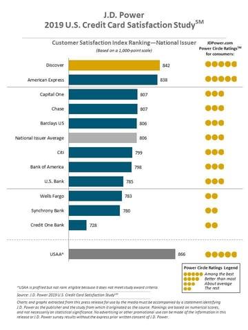 J.D. Power 2019 U.S. Credit Card Satisfaction Study