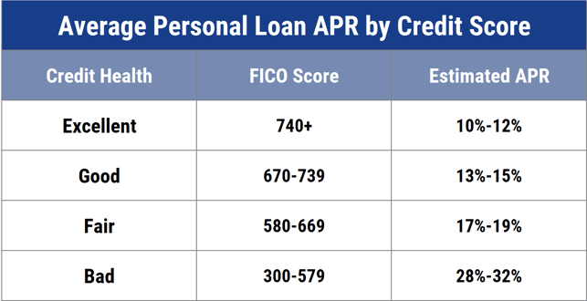 Avg Loan APRs