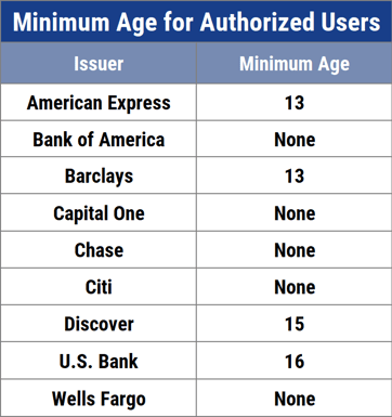 Minimum Age for Authorized Users by Issuer