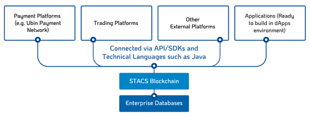 STACS Integration Graphic