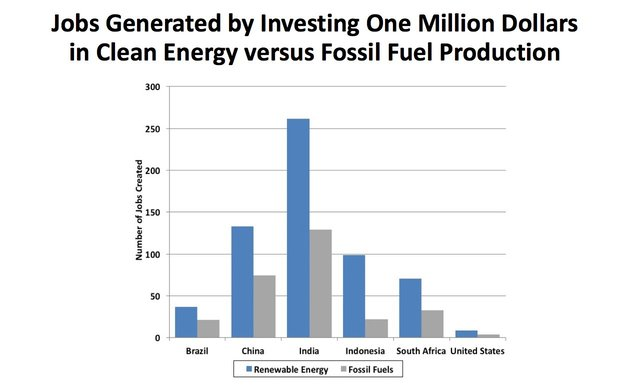 Screenshot of energy investment chart