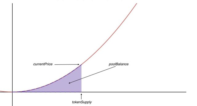 Basic Bonding Curve
