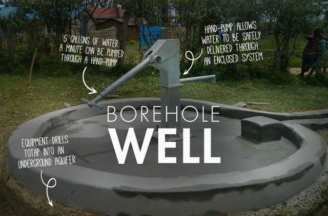 Borehole Well Details