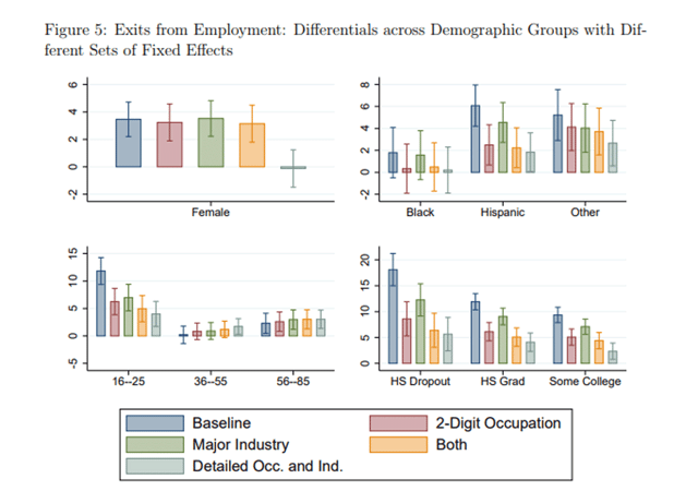 Charts Showing the Differentials Across Demographic Groups