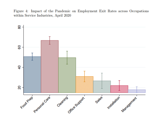 Chart Showing the Impact of the Pandemic on Employment Exit Rates Across Occupations
