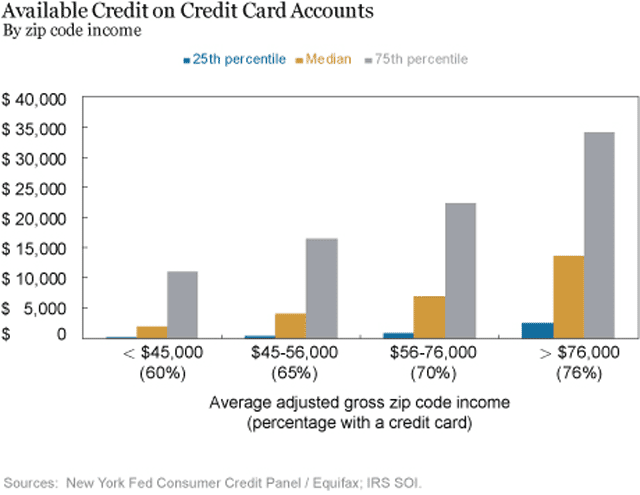 Available Credit on Credit Card Accounts