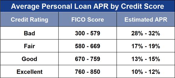 Average Personal Loan APR by Credit Score
