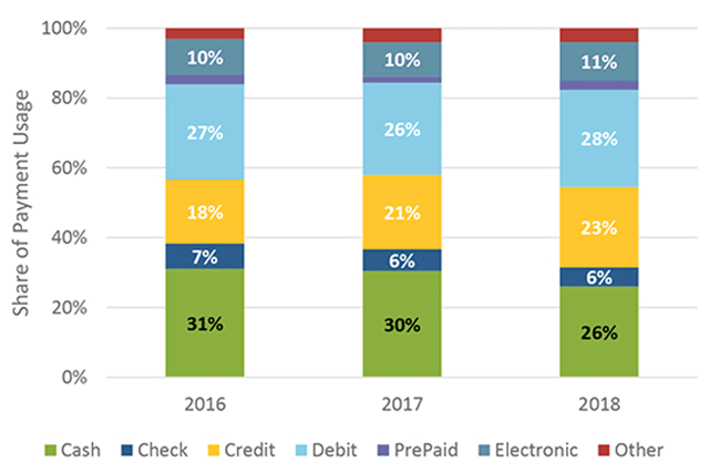 Share of Payment Instrument Usage by Year