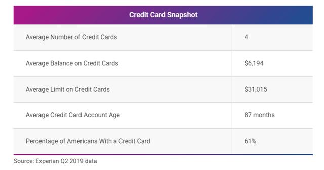 Experian Credit Card Snapshot