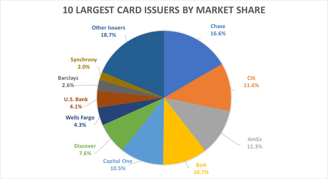 Largest Card Issuers by Market Share