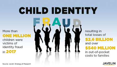 Child Identity Fraud Infographic from Javelin Strategy & Reserach