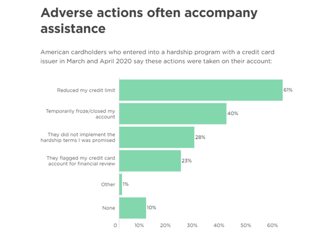 Nerdwallet 2020 Consumer Credit Card Report