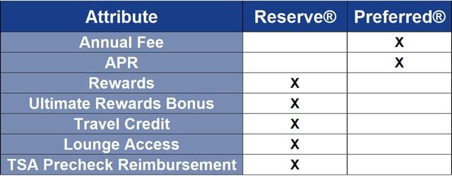Sapphire Reserve vs Sapphire Preferred