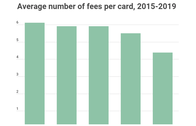 2019 Credit Card Fee Survey from CreditCards.com