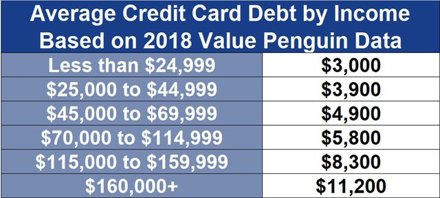 Credit Card Debt by Income