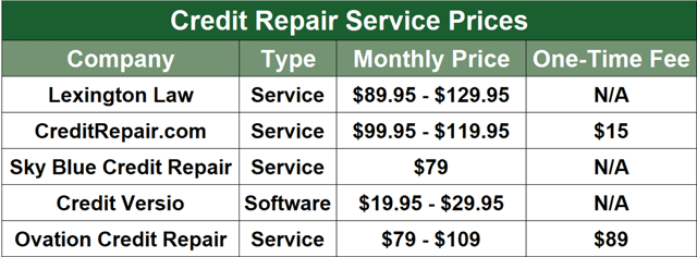 Credit Repair Service Prices