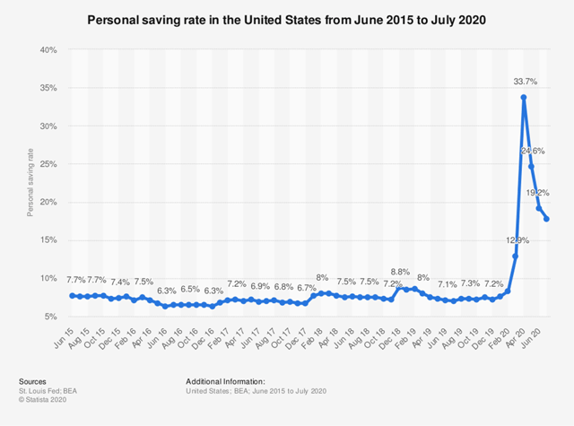 Personal Saving Rate Chart from June 2015 to July 2020