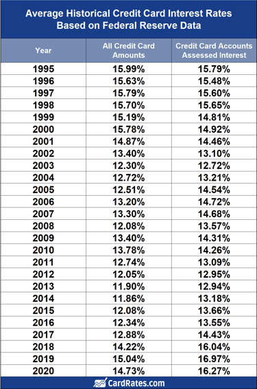 Average Credit Card Interest Rate by Year (8-8)