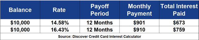 Credit Card Payoff Comparison