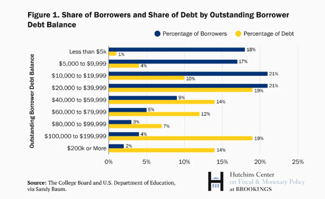 Share of Borrowers and Share of Debt by Outstanding Borrower Debt Balance