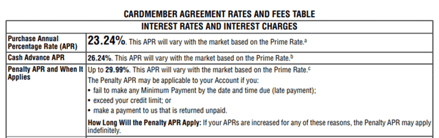 Penalty APR Example
