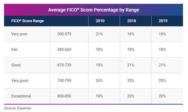 Experian FICO Score Range