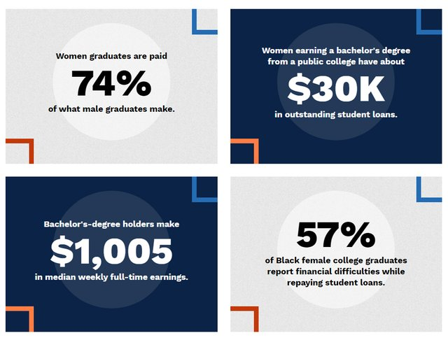 Female Student Debt Statistics
