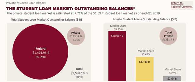 Student Loan Marketshare