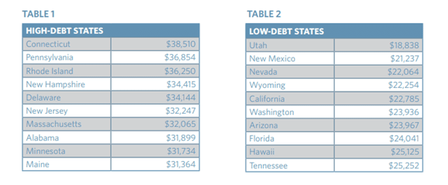 Student Debt by State