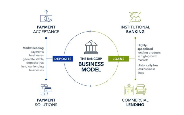 Screenshot of The Bancorp business model