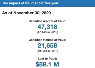 Screenshot of Canadian fraud loss graphic