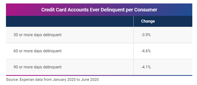 Experian Card Delinquency Rates