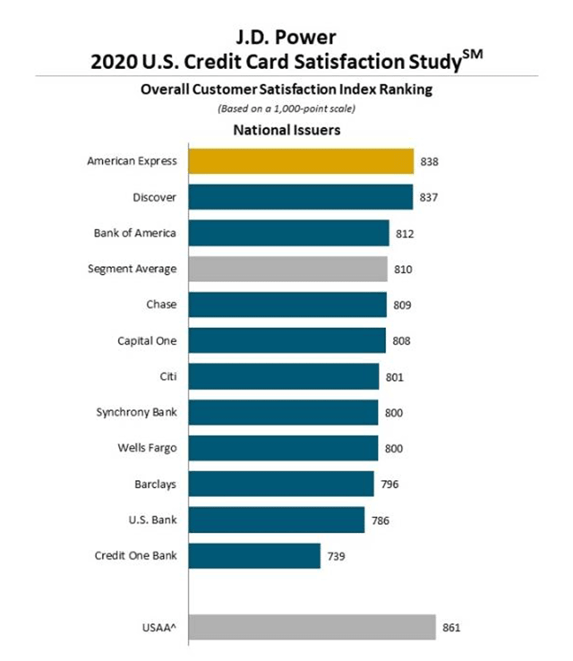 JD Power 2020 Customer Satisfaction Index