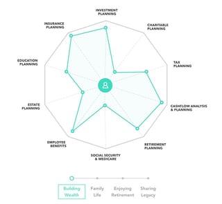 Screenshot of Mercer Advisors investment strategy