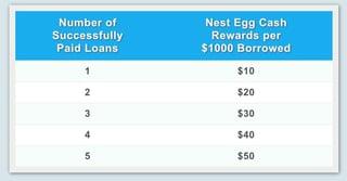 Screenshot of Nest Egg benefits
