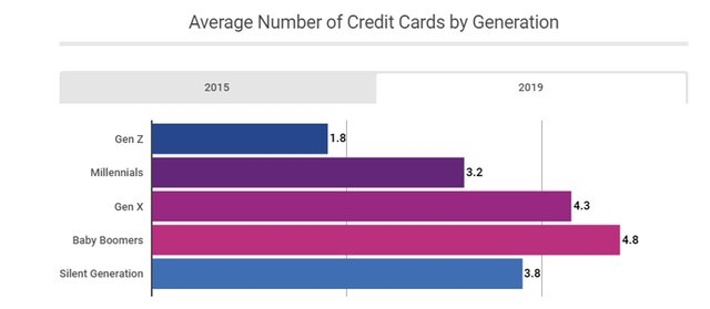 Average Number of Credit Cards by Generation