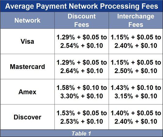 Average Processing Fees
